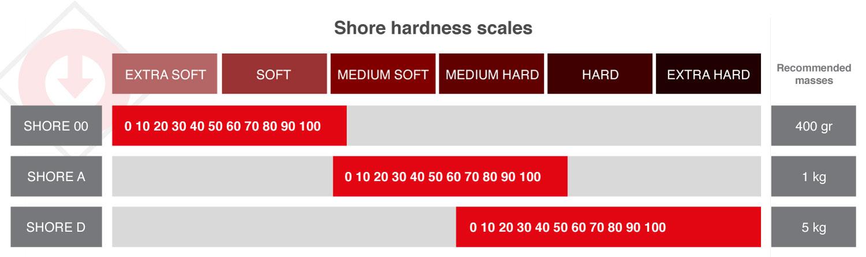 Shore hardness scales scheme